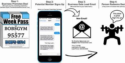 Text Message Fitness Marketing Works