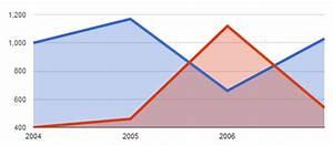 Library Untuk Membuat Diagram  Chart  Pada Aplikasi