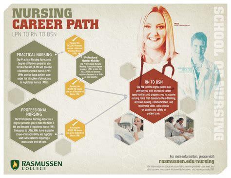 11703 career path infographic nursing career path visual ly