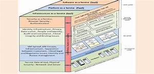 Security Architecture Of Cloud Computing  39