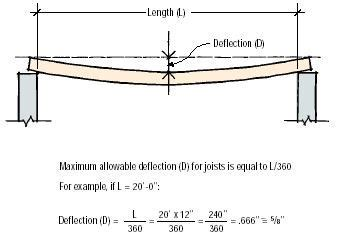 Q&A: Correcting Sagging Joists   JLC Online   Framing