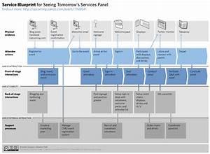 Cómo diseñar servicios a través del Service Blueprint ...