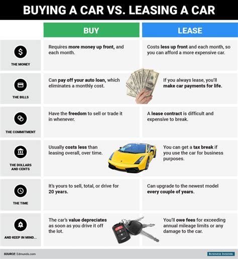 Buying Vs Leasing A Car What To Keep In Mind Business