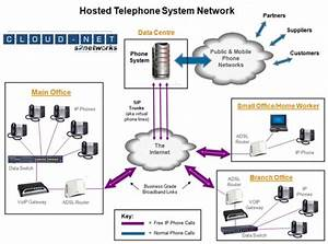 Hosted Pbx Vs Traditional Pbx