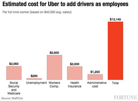 Ubernomics: Uber could have to pay billions if drivers are