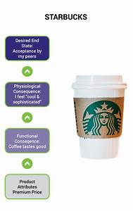 Starbucks Cup Diagram