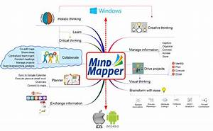 Elements Or Parts That Make Up A Mind Map