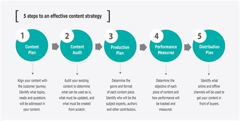 Developing Content Strategy  Kesato Web Agency Blog