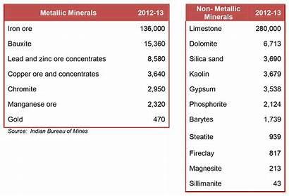 Minerals Metallic Non India Sector Thousand Tonnes
