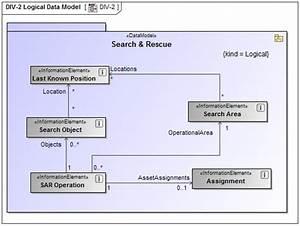Div-2 Logical Data Model - Updm 3 Plugin 18 4