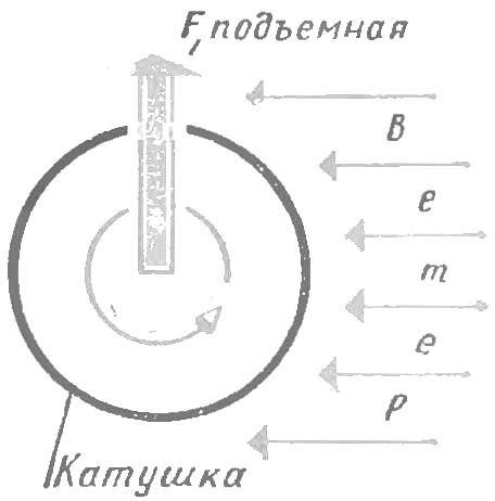 Эффект Магнуса . ВКонтакте