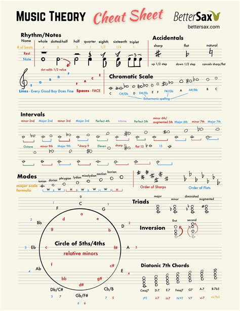 Fundamentals of music theory by the university of edinburgh (coursera). Music Theory Cheat Sheet - Better Sax