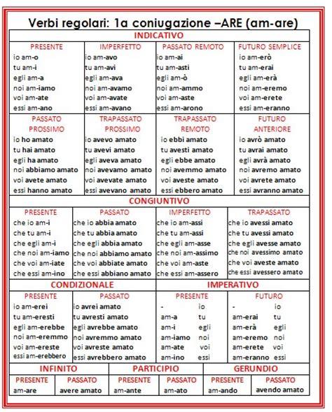 Passato Remoto Di Sedere Psicogrammatica Montessori Scatola Grammaticale Iii