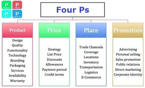 Business Diagrams, Frameworks, Models, Charts
