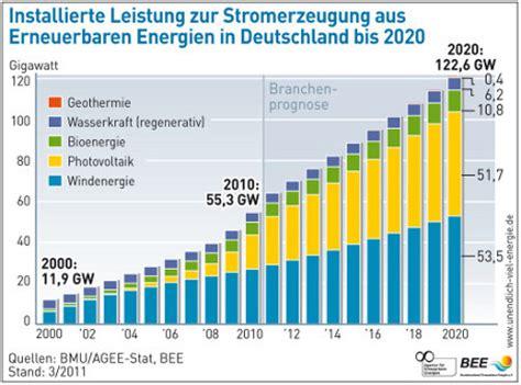 photovoltaikanlagen in deutschland prognose stromerzeugung aus bioenergie bis 2020
