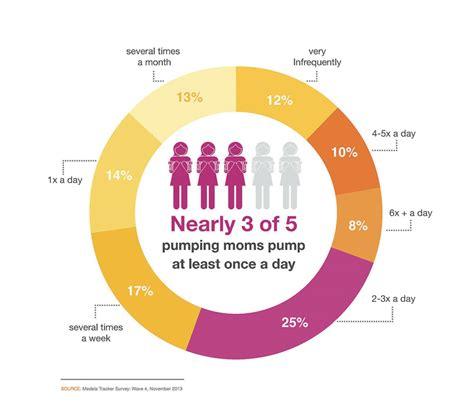 How Do You Pump 8 Habits Of Breastfeeding Moms Medela