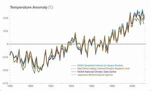 Climate Change: Vital Signs of the Planet: Questions (FAQ)