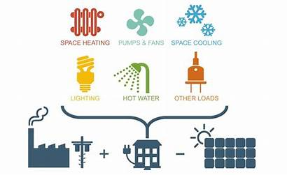 Energy Intensity Eui Simple Terms Building Sustainable