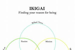 Ikigai Find Your Purpose In Life Find Your Career Tool