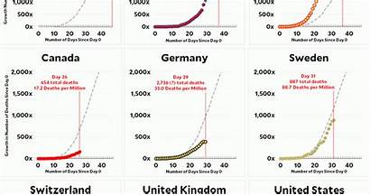 Coronavirus April Update Country Comparison Countries Growth