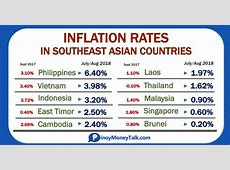 Philippines has Highest Inflation among 10 SEA Countries