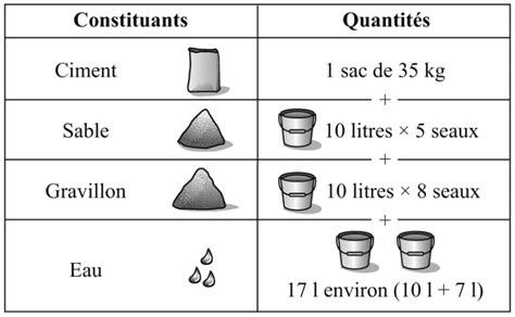 dosage enduit ciment dosage melange beton melange beton pas cher dosage b ton