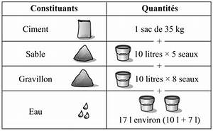 Dosage Enduit Ciment : definition de b ton ~ Premium-room.com Idées de Décoration