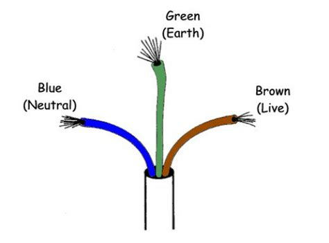 what colour electrical wire is live electrical wire color coding hubpages