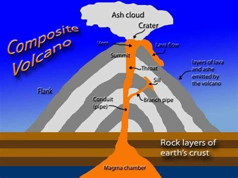 composite volcano diagram volcanoes pinterest volcanoes