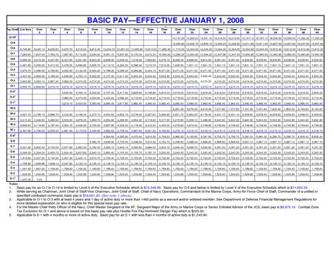 images  army reserve pay chart   military pay chart military pay chart