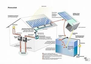 Solaranlage Mit Batterie : photovoltaikanlagen aufbau komponenten funktionen ~ Whattoseeinmadrid.com Haus und Dekorationen