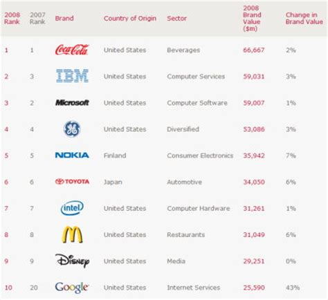 Google Jumps Into Global Brands Top 10 Hothardware