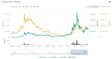 Dogecoin (doge) bitcoin (btc) conversion table. Dogecoin Review | What is Dogecoin | A must read before investing