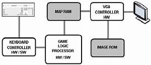 Block Diagram Of The A Game System