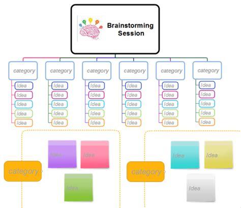 brinstorm template mindmapper brainstorming session template mind map
