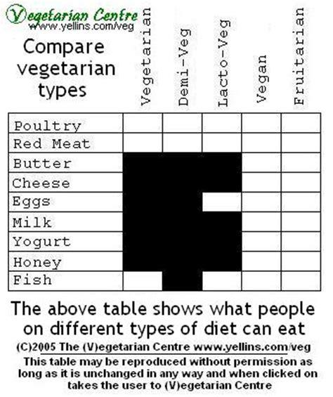 types  types  vegetarians