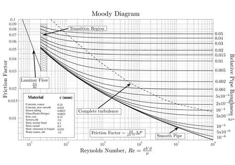 wasserfoerderung mit kreiselpumpe mathematical