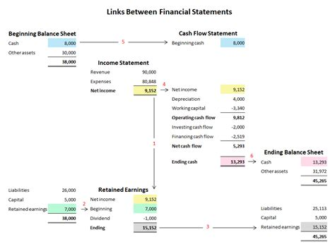 links between financial statements in a business plan plan projections