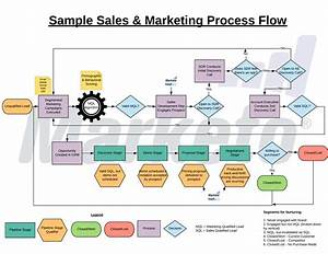 Why You Need A Sales  U0026 Marketing Process Flow To Achieve