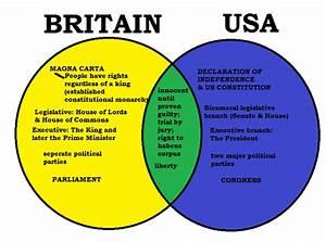 35 Magna Carta And Bill Of Rights Venn Diagram