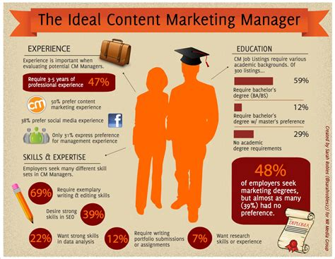 Content Marketing Manager Responsibilities You Need To