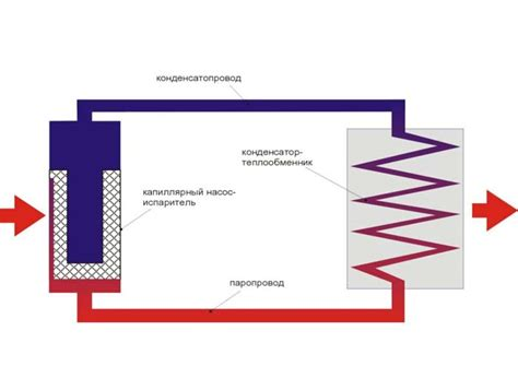 Контурные тепловые трубы ктт лучший теплоотводтеплорассеивание • конференция . форум