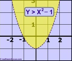 Graph And Solve Quadratic Inequalities Step By Step Interactive Demonstration All You Need To