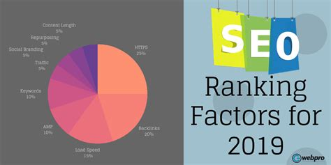 Seo Ranking by How To Rank On Top In 2019 Technical Seo Factors