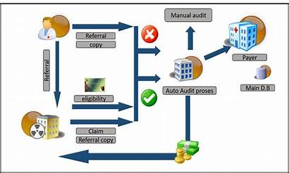 Claims Management Process Health Systems