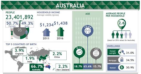australian bureau statistics the mccrindle
