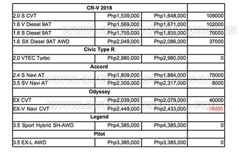Honda Officially Updates Their Prices With 2018 Excise