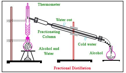 Fractional Distillation Definition Principle Uses