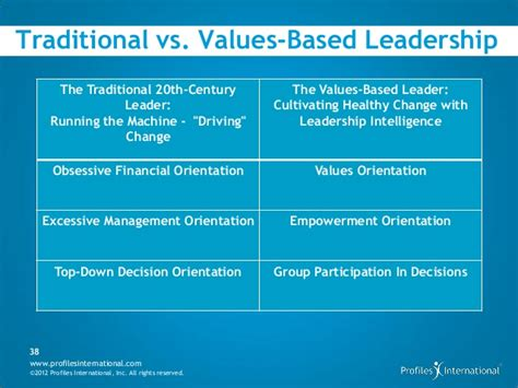 based leadership