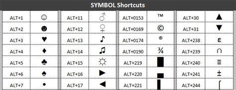 List Of Alt Key Shortcuts To Insert Symbols In Microsoft